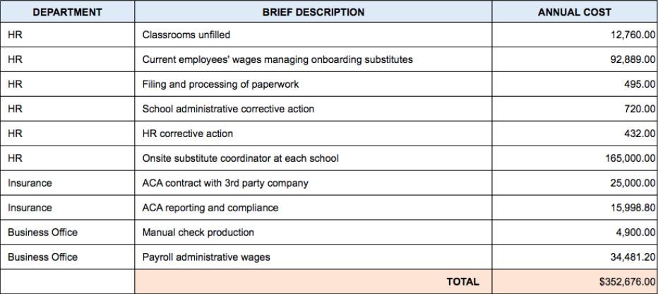 ESS | The Ultimate School Budget Planning Worksheet